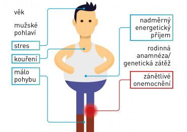 Došlápněte si na metabolický syndrom v 5 krocích